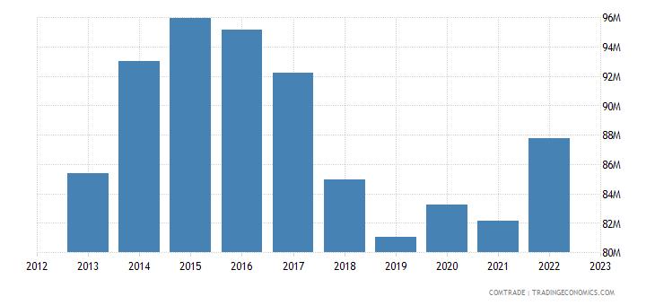 france exports djibouti