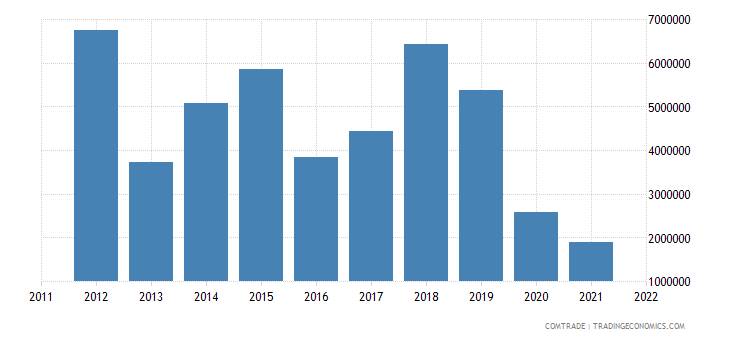 france exports dominica