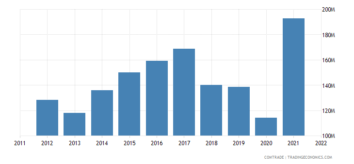 france exports dominican republic