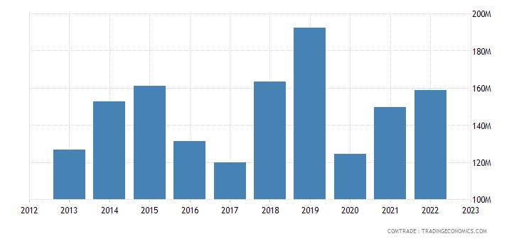 france exports ecuador