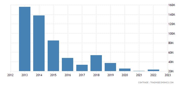 france exports equatorial guinea