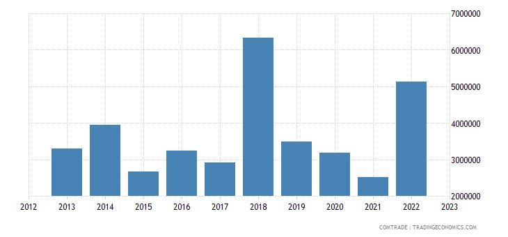 france exports eritrea