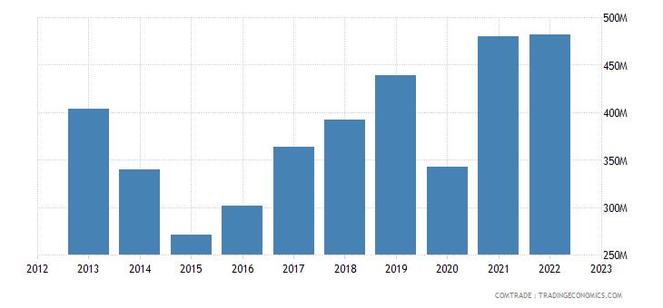 france exports estonia