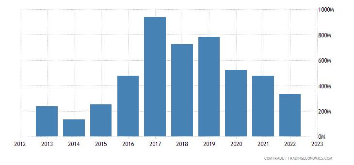 france exports ethiopia