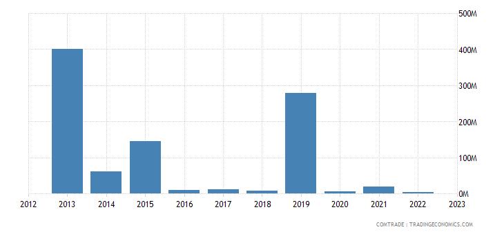 france exports fiji
