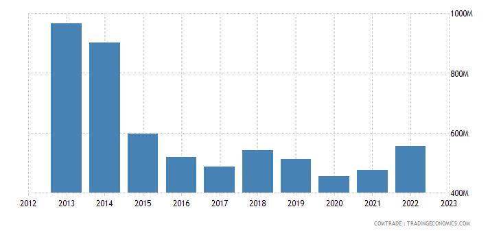 france exports gabon