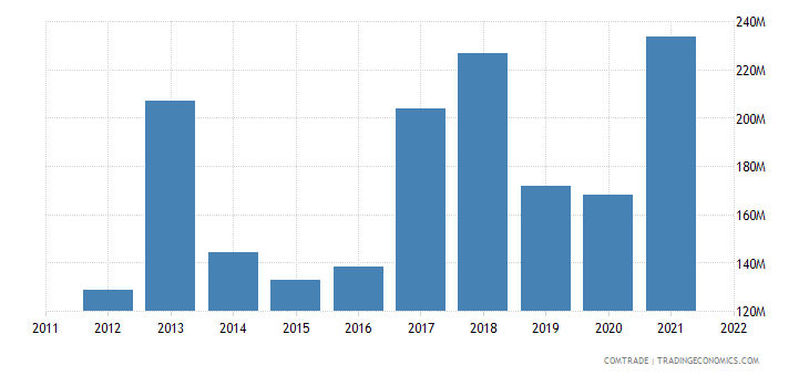 france exports georgia