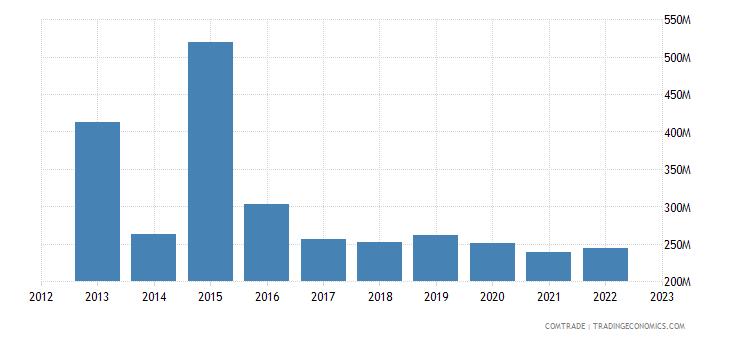 france exports ghana