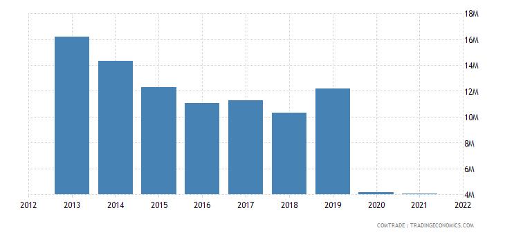 france exports guam
