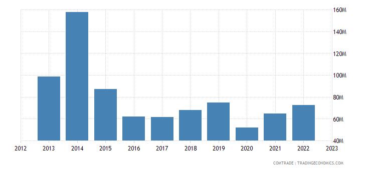 france exports guatemala
