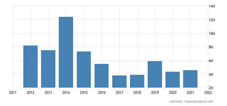 france exports guinea bissau