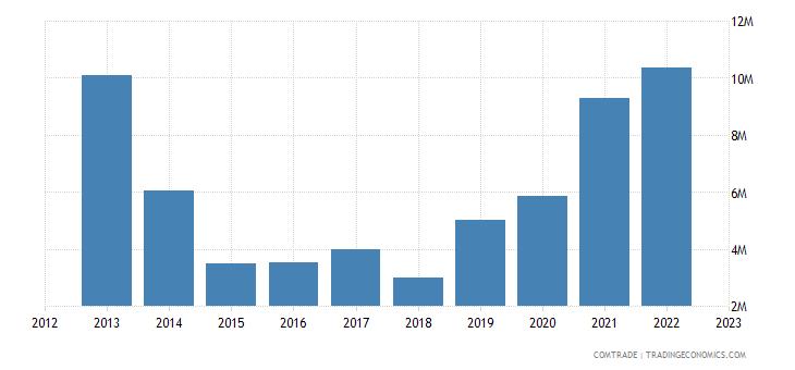 france exports guyana