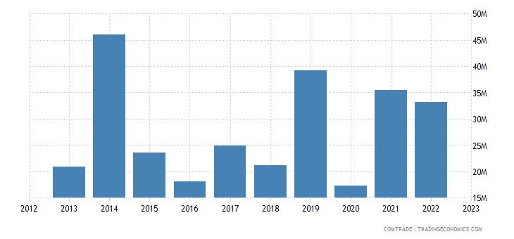 france exports honduras
