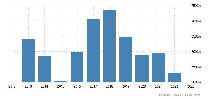 france exports hong kong