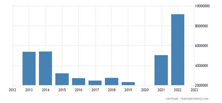 france exports hungary aluminum bars rods profiles