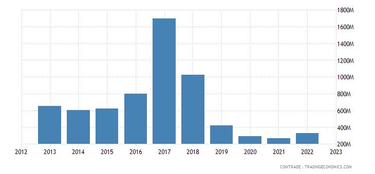 france exports iran