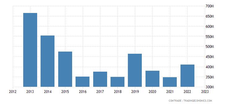 france exports iraq