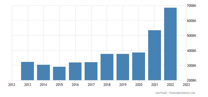 france exports ireland