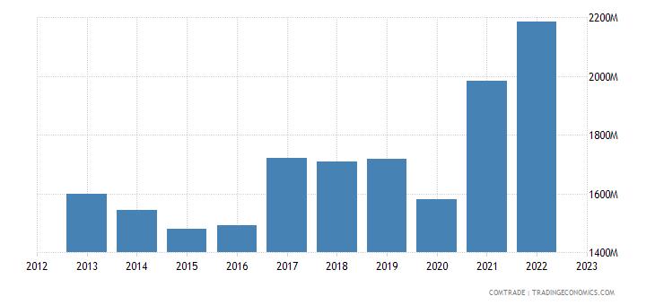 france exports israel