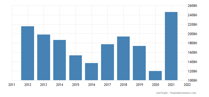 france exports italy iron steel