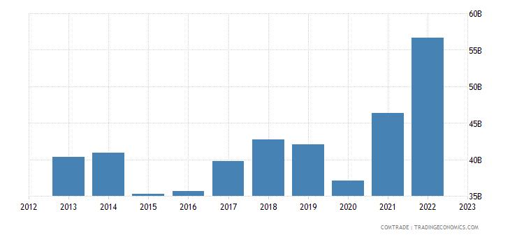 france exports italy