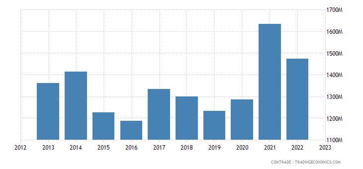 france exports ivory coast