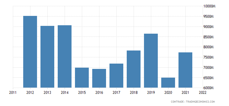 france exports japan
