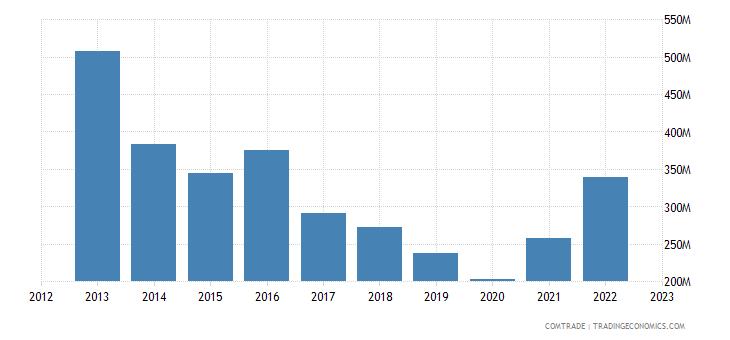 france exports jordan
