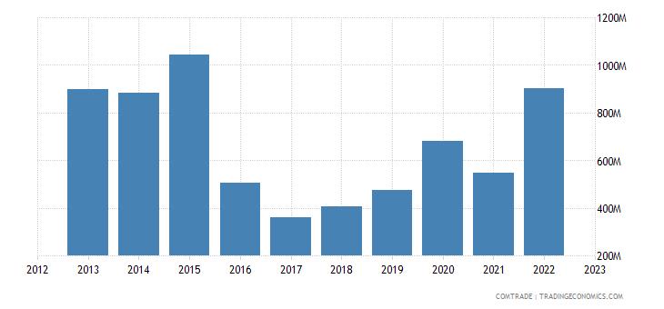 france exports kazakhstan