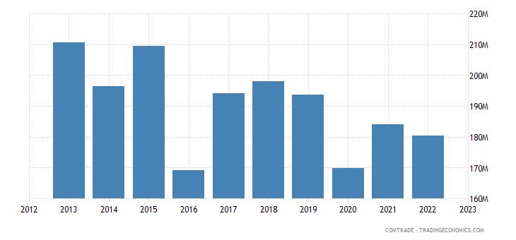 france exports kenya
