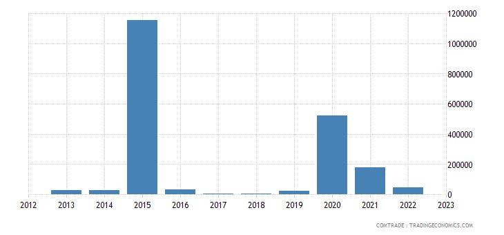 france exports kiribati