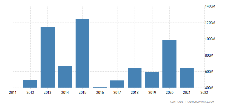 france exports kuwait