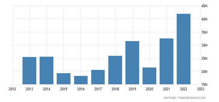 france exports kyrgyzstan