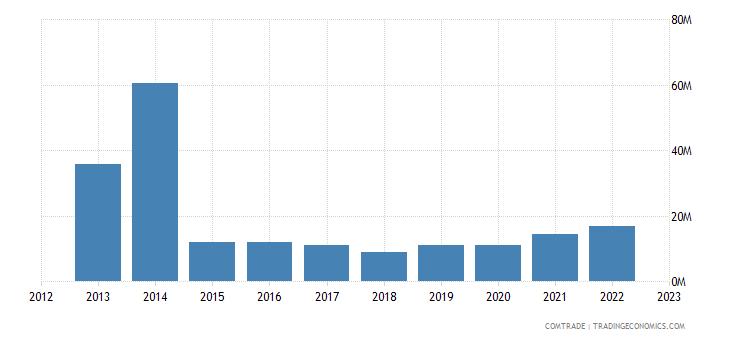 france exports laos