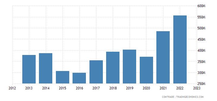 france exports latvia