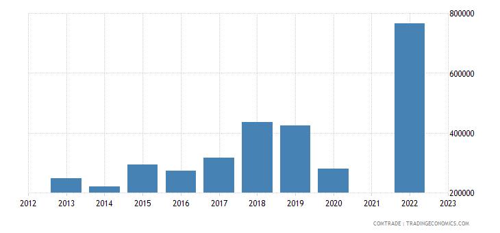 france exports liberia plastics