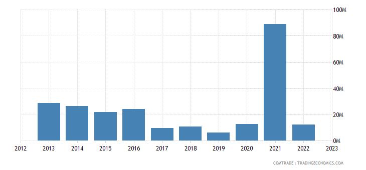 france exports liberia