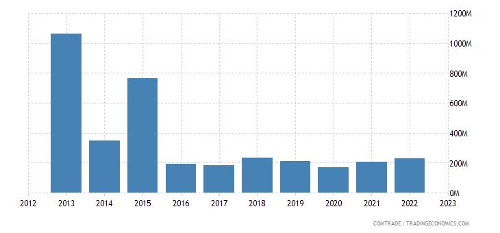 france exports libya