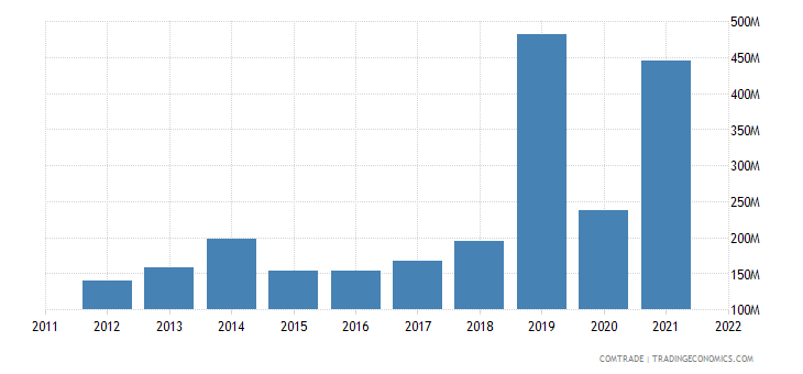 france exports macau