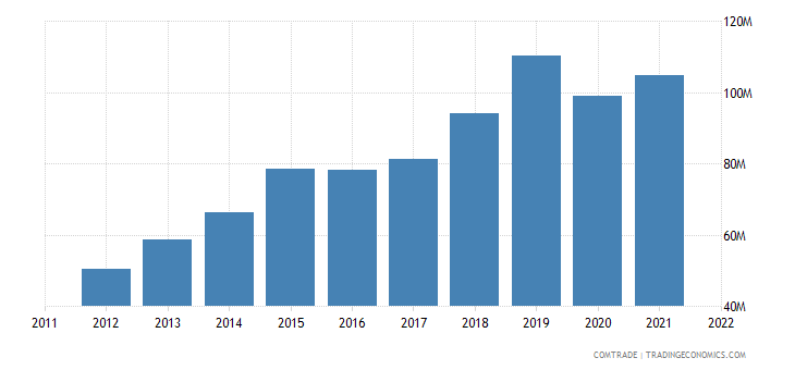 france exports macedonia