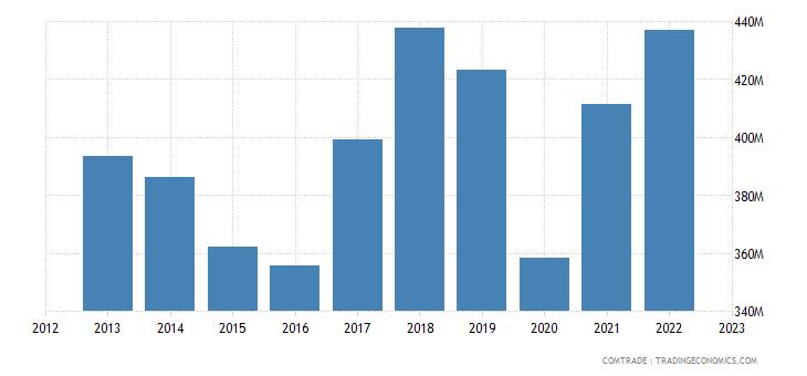 france exports madagascar