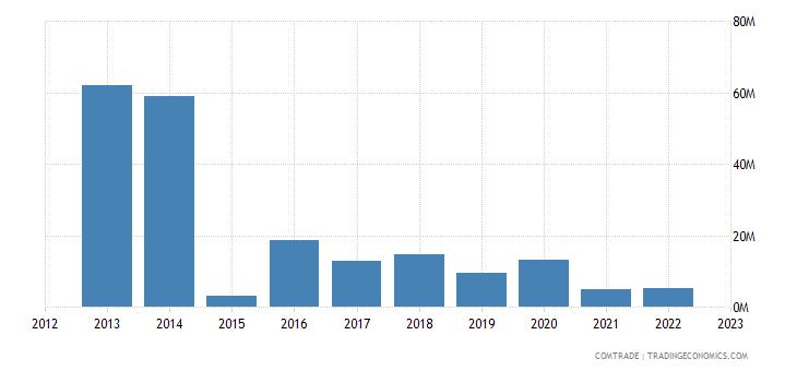 france exports malawi