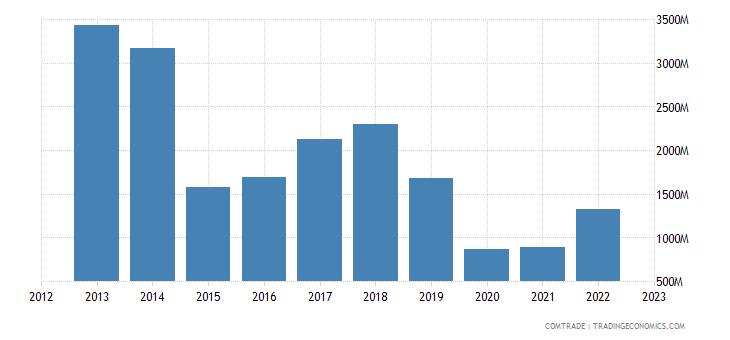 france exports malaysia