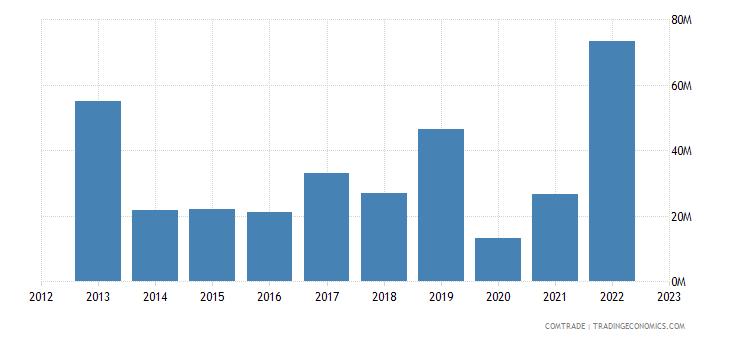 france exports maldives