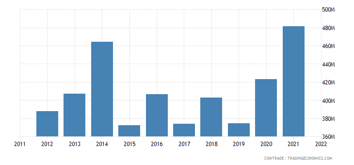 france exports mali