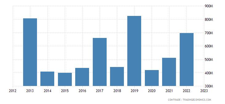 france exports malta