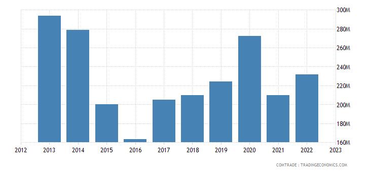 france exports mauritania
