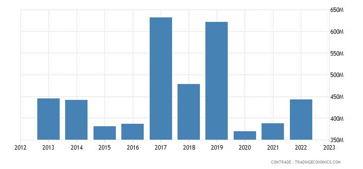 france exports mauritius
