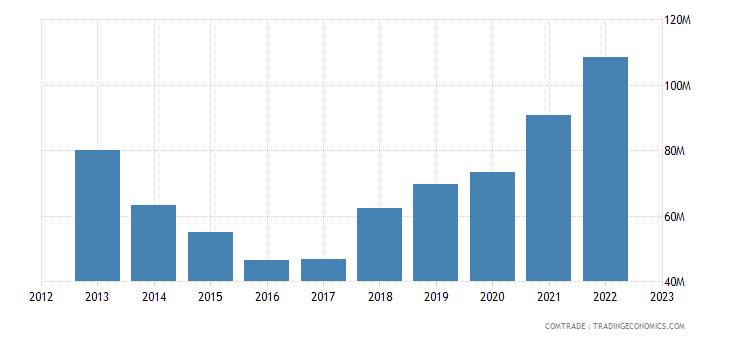 france exports moldova