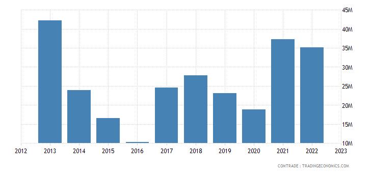 france exports mongolia